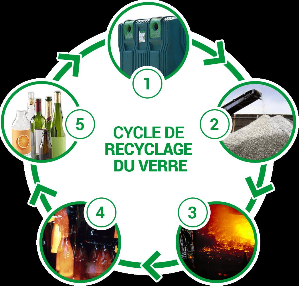 100 Incroyable Suggestions Que Fait On Avec Du Verre Recyclé